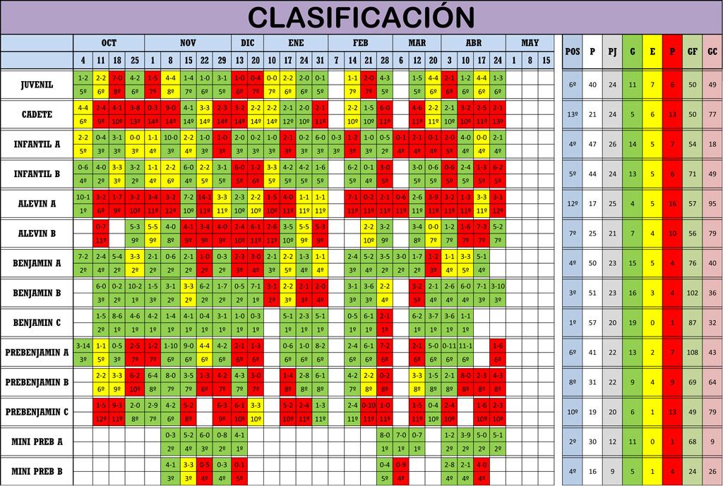 Clasificación 25ª Jornada de Liga