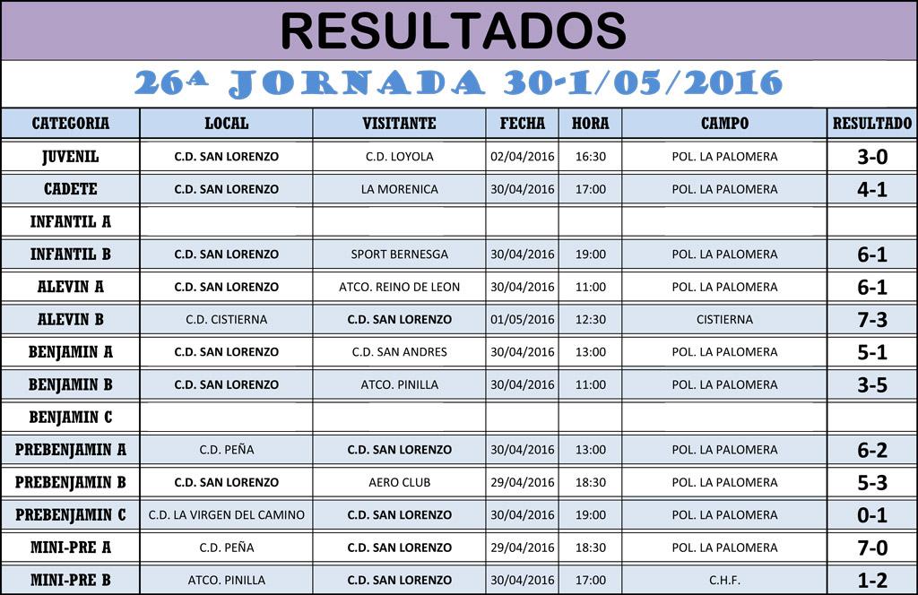 Resultados 26ª Jornada de Liga