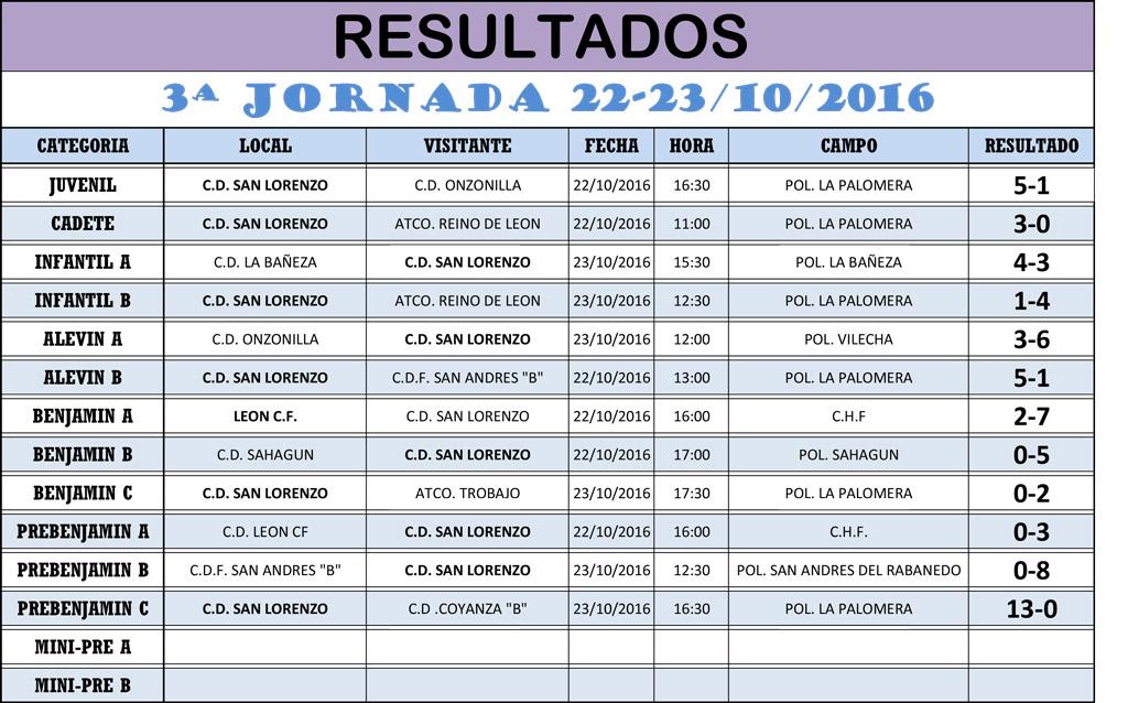 Resultados 3ª Jornada de Liga