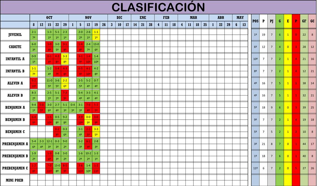 Clasificación 7ª Jornada de Liga
