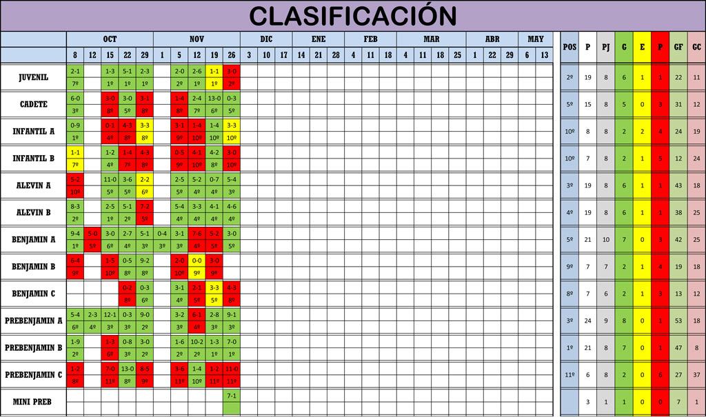 Clasificación 8ª Jornada de Liga