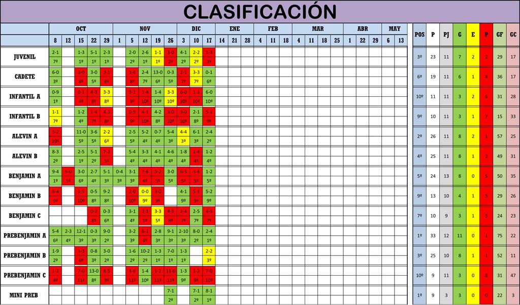 Clasificación 11ª Jornada de Liga