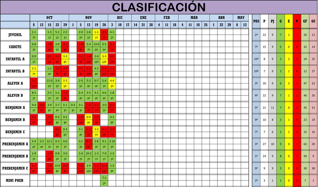 Clasificación 9ª Jornada de Liga