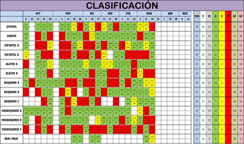 Clasificación 20ª Jornada de Liga