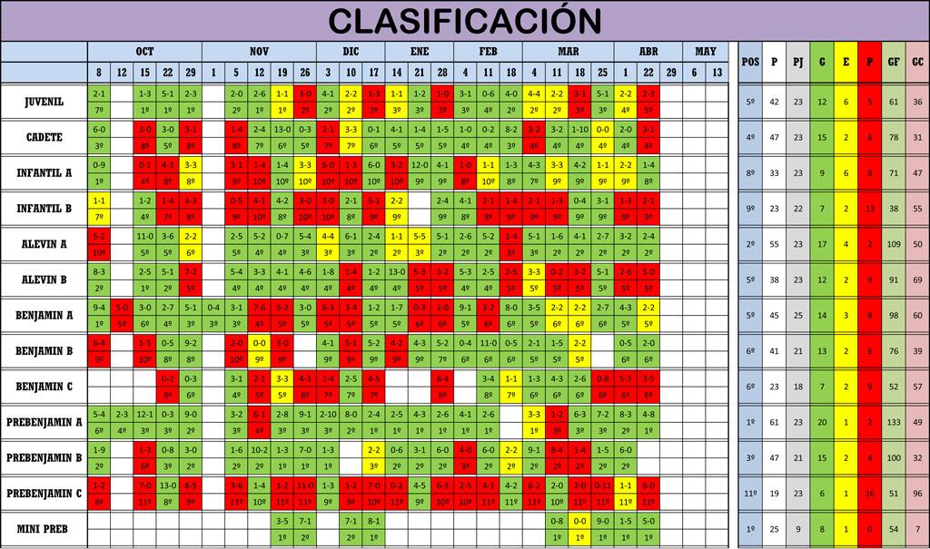 Clasificación 23ª Jornada de Liga