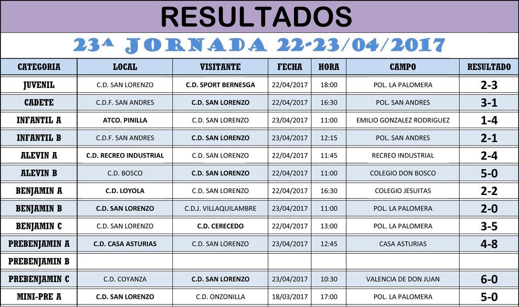 RESULTADOS-23-JORNADA