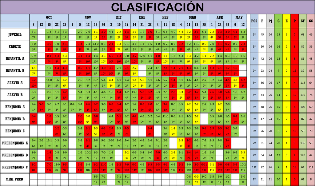 Clasificación 26ª Jornada de Liga
