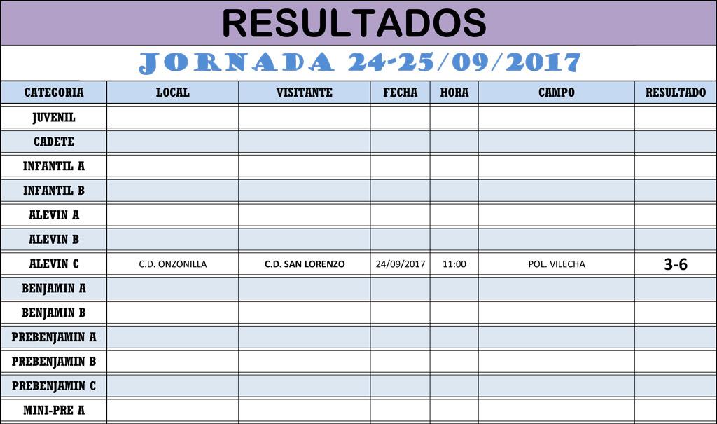 Resultados Jornada de Liga 24-25/9/17