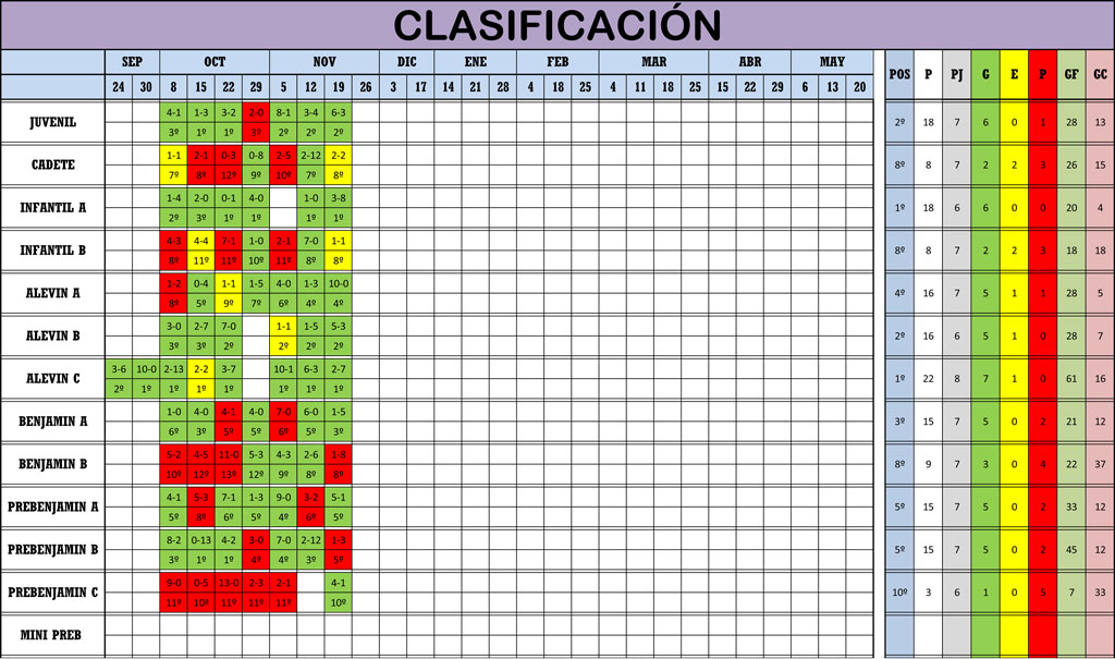 Clasificación Jornada de Liga 18-19/11/17