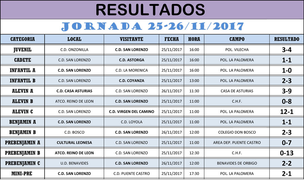 Resultados Jornada de Liga 25-26/11/17