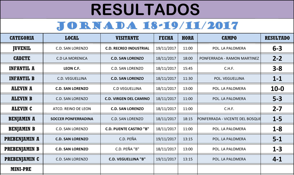 Resultados Jornada de Liga 18-19/11/17