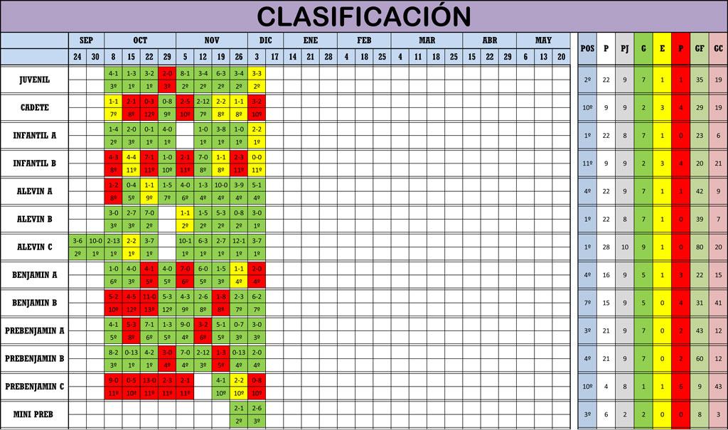 Clasificación Jornada de Liga 02-03/12/17