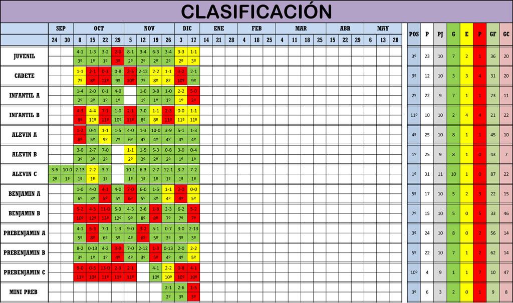 Clasificación Jornada de Liga 16-17/12/17