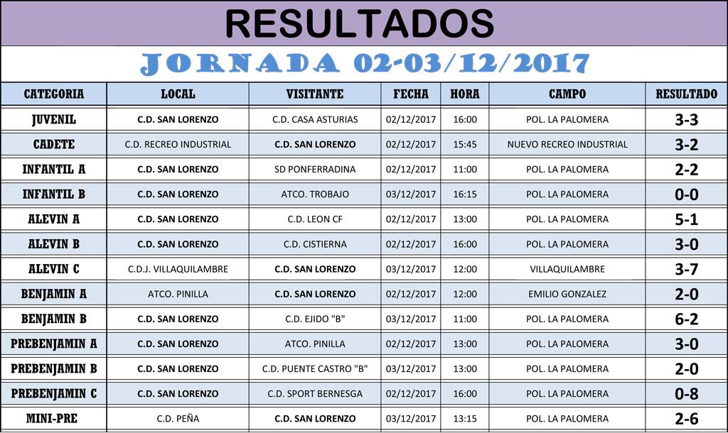 Resultados Jornada de Liga 02-03/12/17