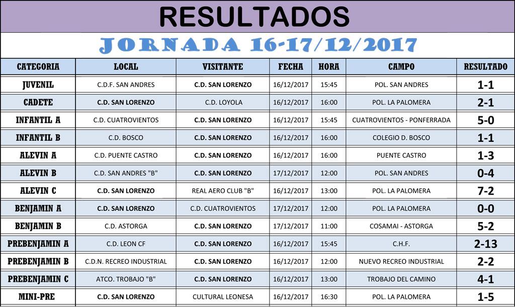 Resultados Jornada de Liga 16-17/12/17