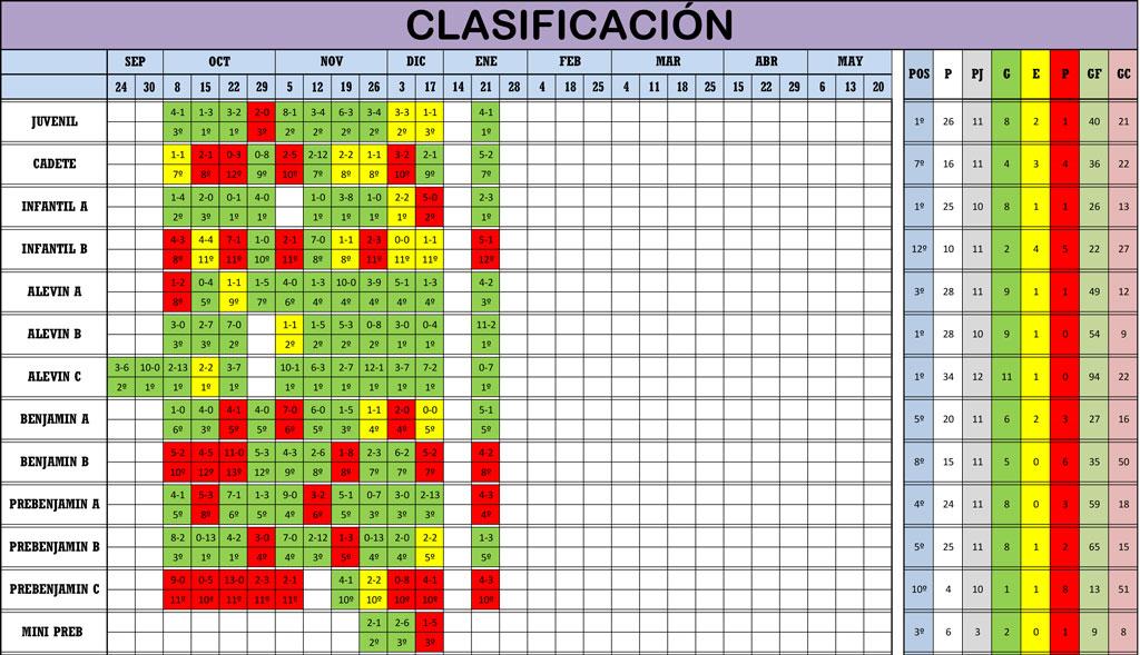 Clasificación Jornada de Liga 20-21/01/18
