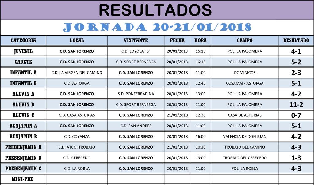 Resultados Jornada de Liga 20-21/01/18