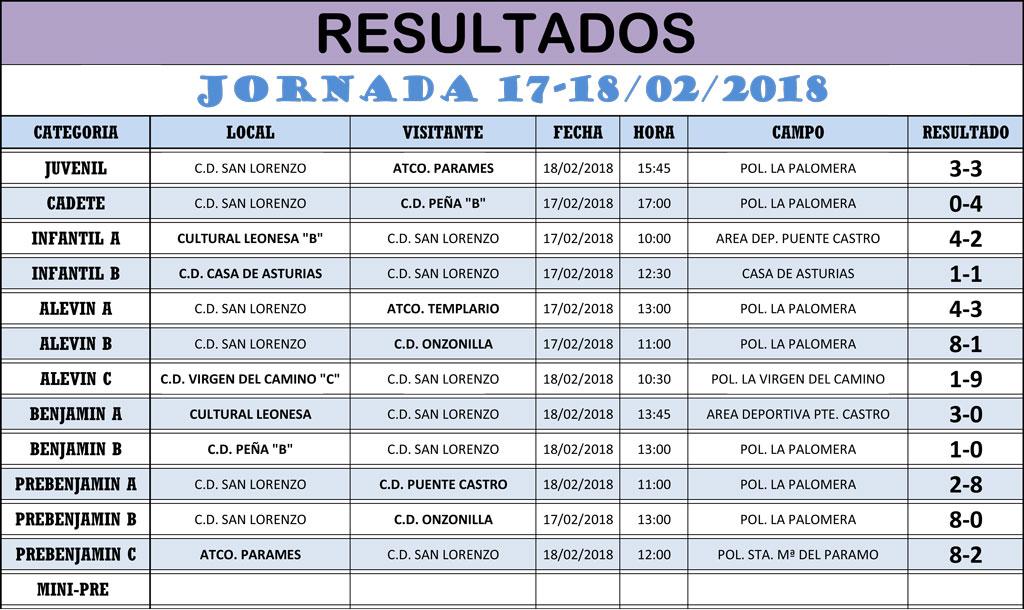 Resultados Jornada de Liga 17-18/02/18