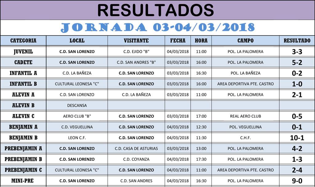 Resultados Jornada de Liga 03-04/03/18
