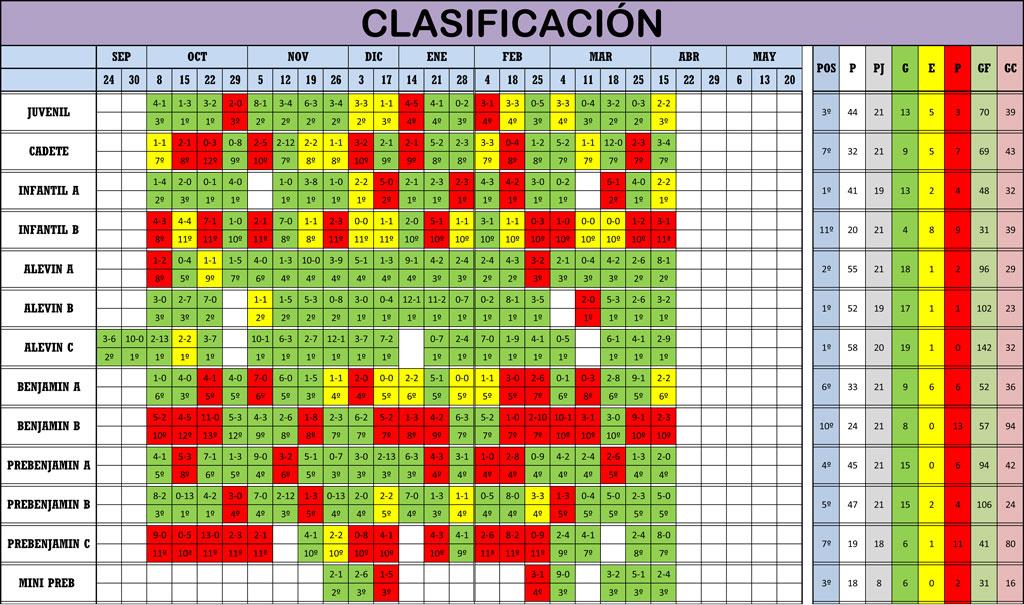 Clasificación Jornada de Liga 14-15/04/18