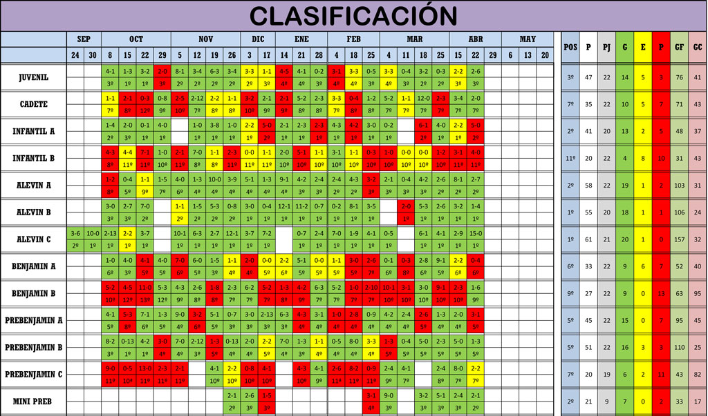 Clasificación Jornada de Liga 21-22/04/18