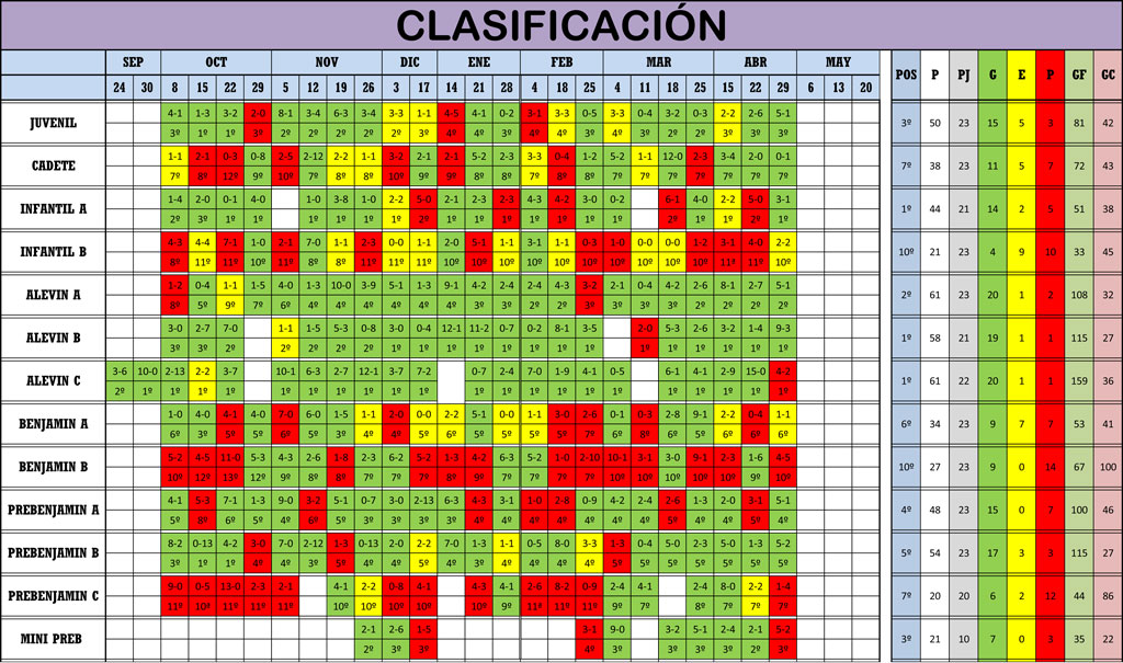 Clasificación Jornada de Liga 28-29/04/18