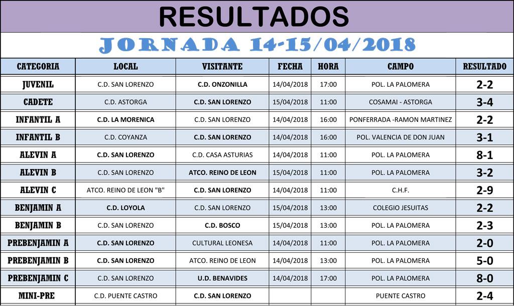 Resultados Jornada de Liga 14-15/04/18