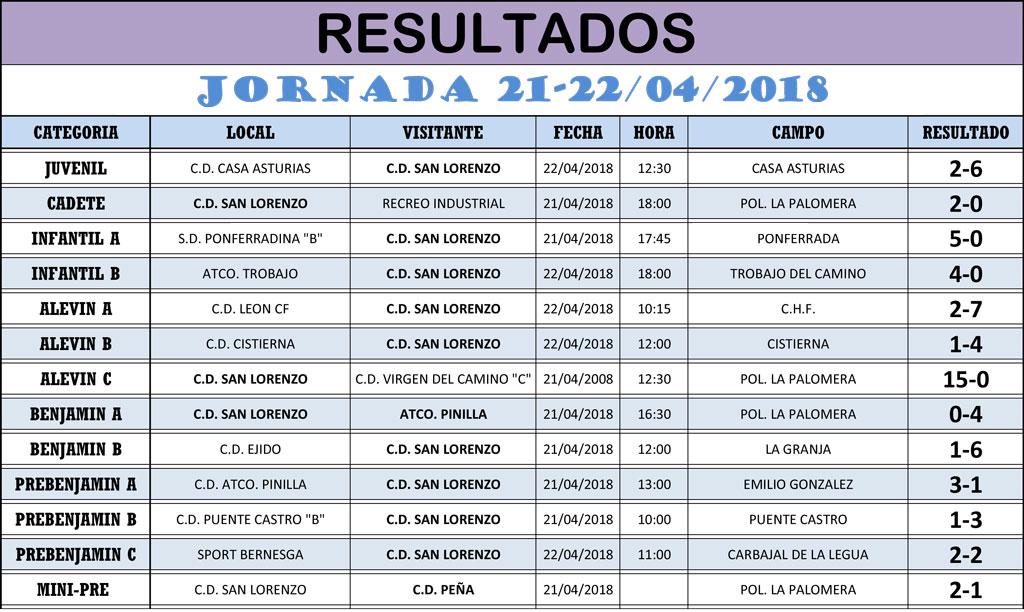 Resultados Jornada de Liga 21-22/04/18