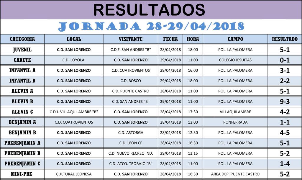 Resultados Jornada de Liga 28-29/04/18