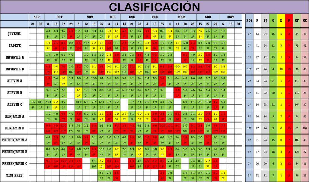Clasificación Jornada de Liga 05-06/05/18
