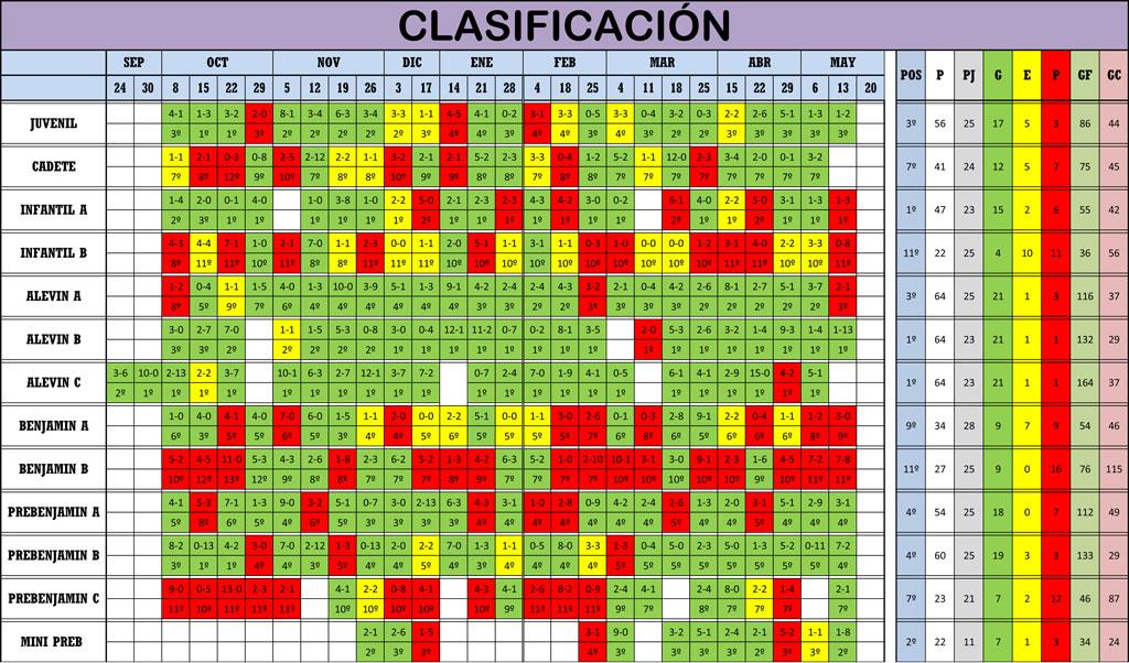 Clasificación Jornada de Liga 12-13/05/18
