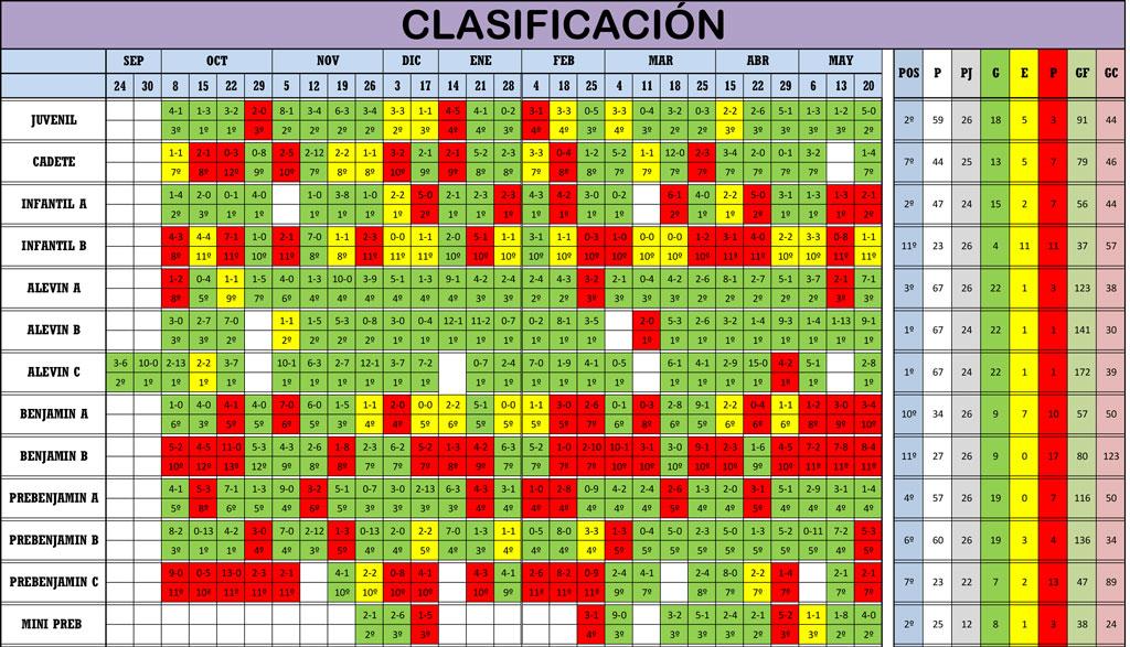Clasificación Jornada de Liga 19-20/05/18