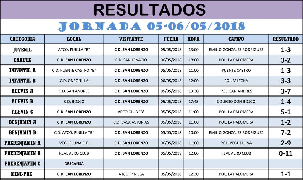 Resultados Jornada de Liga 05-06/05/18