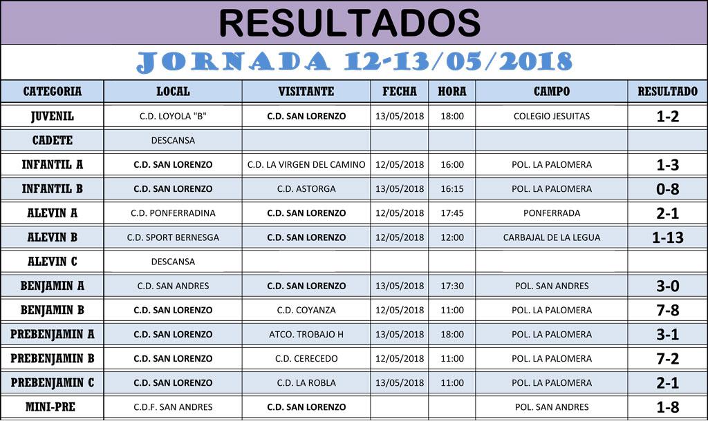 Resultados Jornada de Liga 12-13/05/18