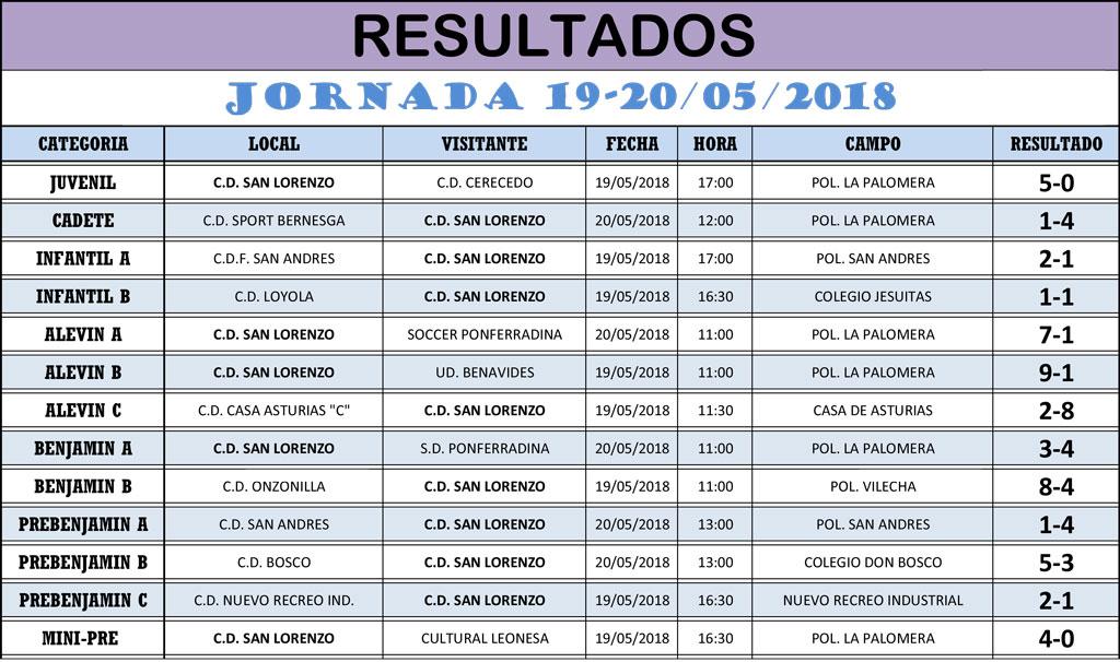 Resultados Jornada de Liga 19-20/05/18
