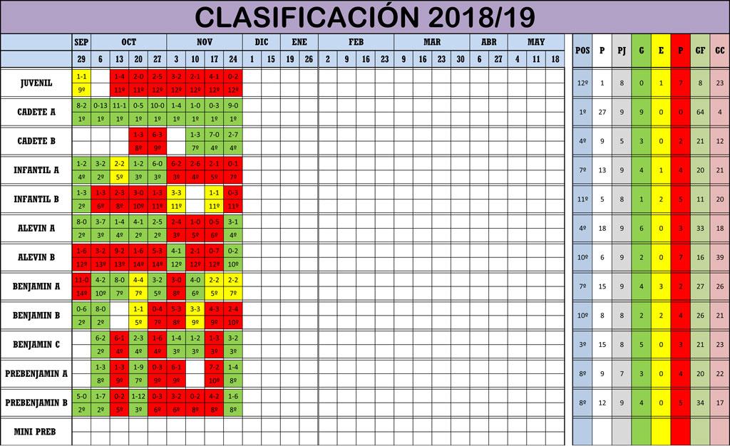 CLASIFICACION-9-2018_19