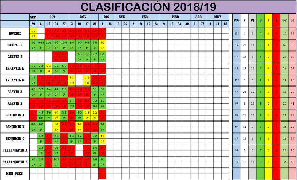 CLASIFICACION-10-2018_19