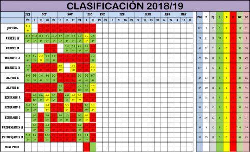 Clasificación Jornada de Liga 15-16/12/18