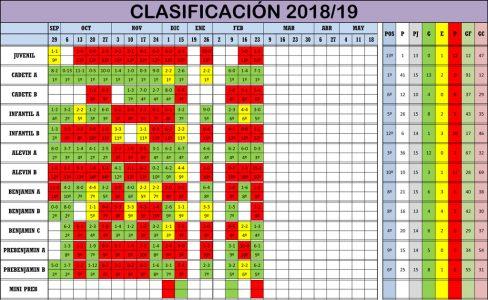 Clasificación Jornada de Liga 23-24/02/19