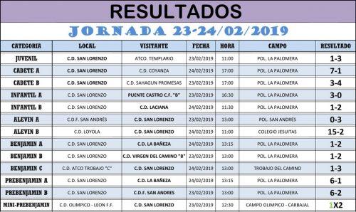 Resultados Jornada de Liga 23-24/02/19