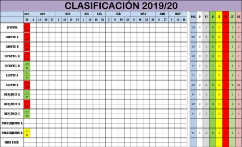 Clasificación Jornada de Liga 28-29/09/19