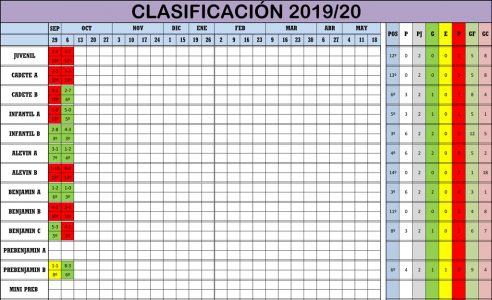 Clasificación Jornada de Liga 05-06/10/19