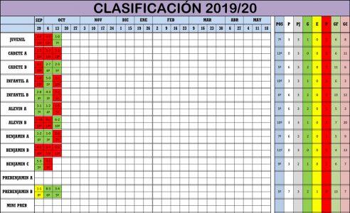 Clasificación Jornada de Liga 12-13/10/19