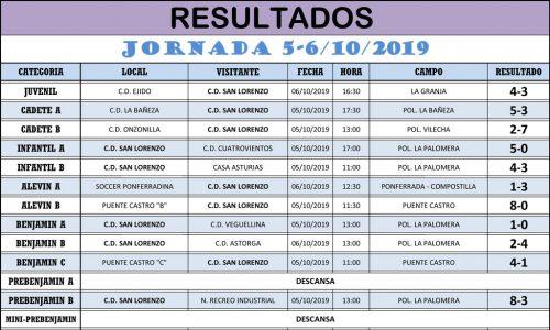 Resultados Jornada de Liga 05-06/10/19