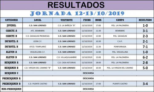 Resultados Jornada de Liga 12-13/10/19
