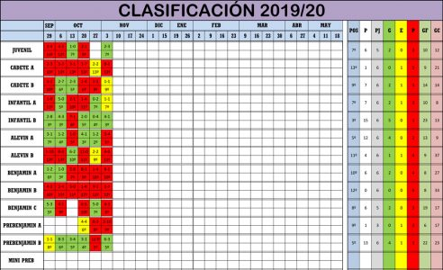 Clasificación Jornada de Liga 02-03/11/19