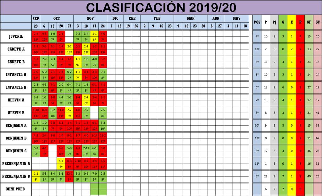 Clasificación Jornada de Liga 23-24/11/19