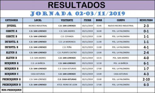 Resultados Jornada de Liga 02-03/11/19