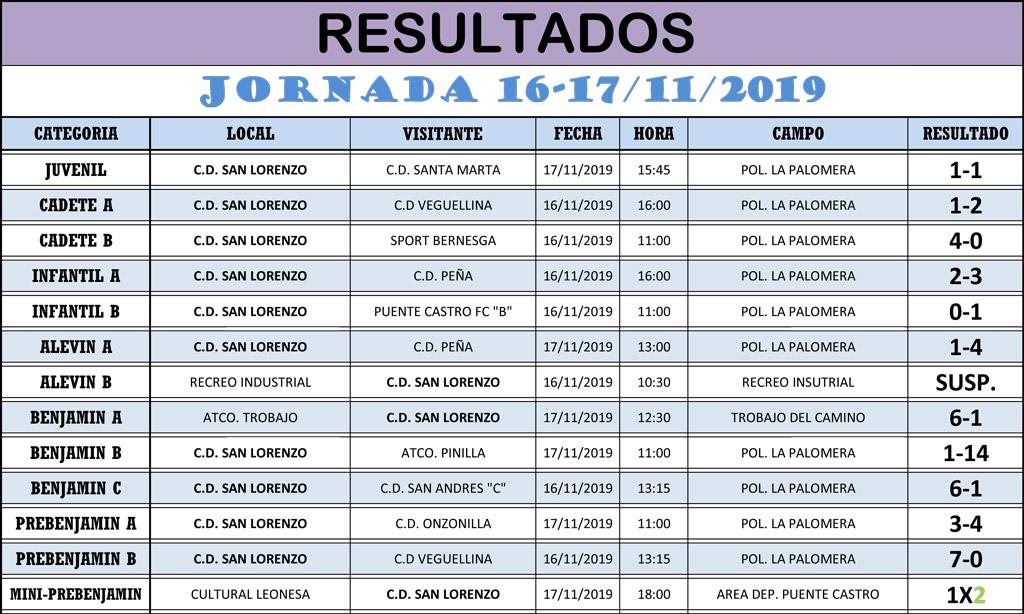Resultados Jornada de Liga 16-17/11/19