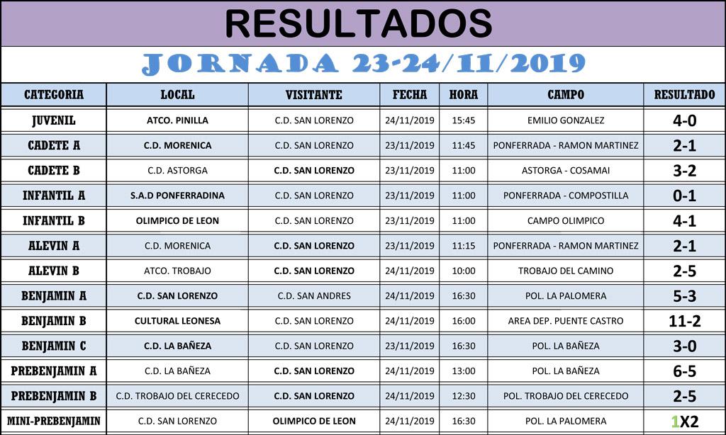 Resultados Jornada de Liga 23-24/12/19